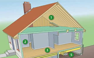 Сделать проект крыши дома онлайн