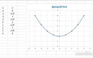 Как сделать график зависимости в excel