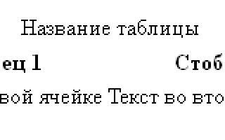 Как сделать границы таблицы в html