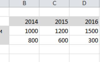 Как сделать диаграмму в excel 2007