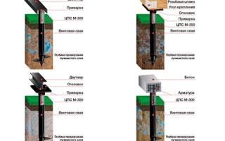 Как сделать вокруг дома облицовку фундамента веником