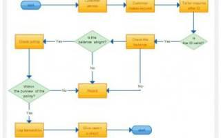 Как сделать блок схему